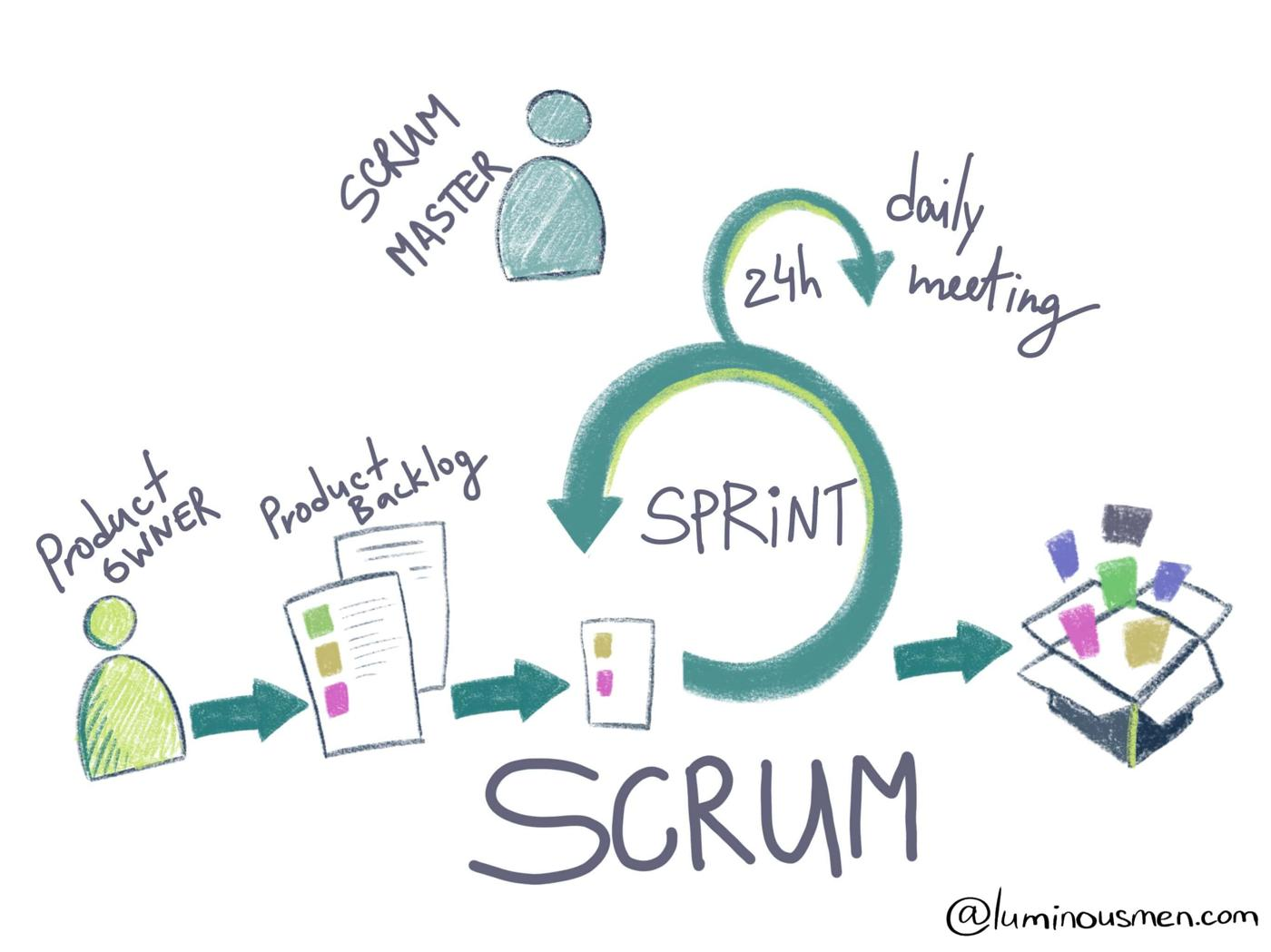 WTF is SCRUM